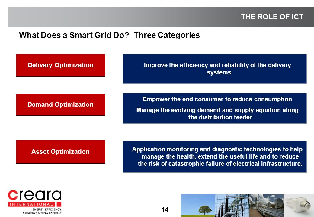 What Does a Smart Grid Do.
