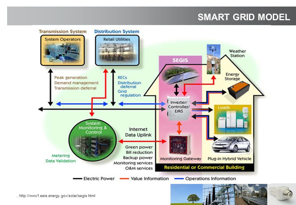…http://www1.eere.energy.gov/solar/segis.html SMART GRID MODEL