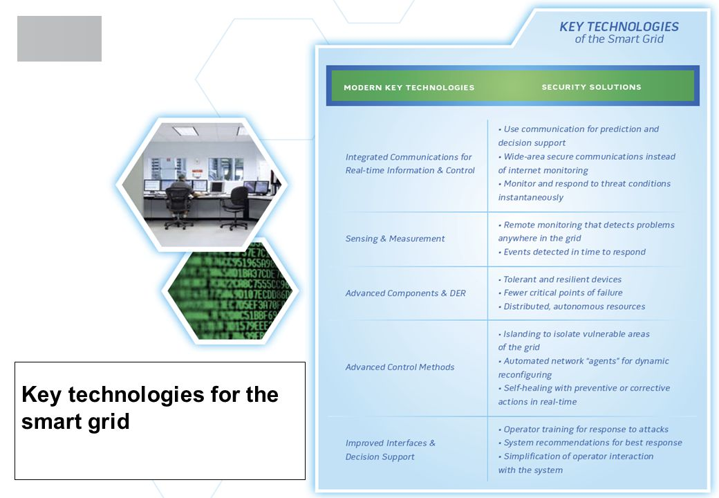 Key technologies for the smart grid