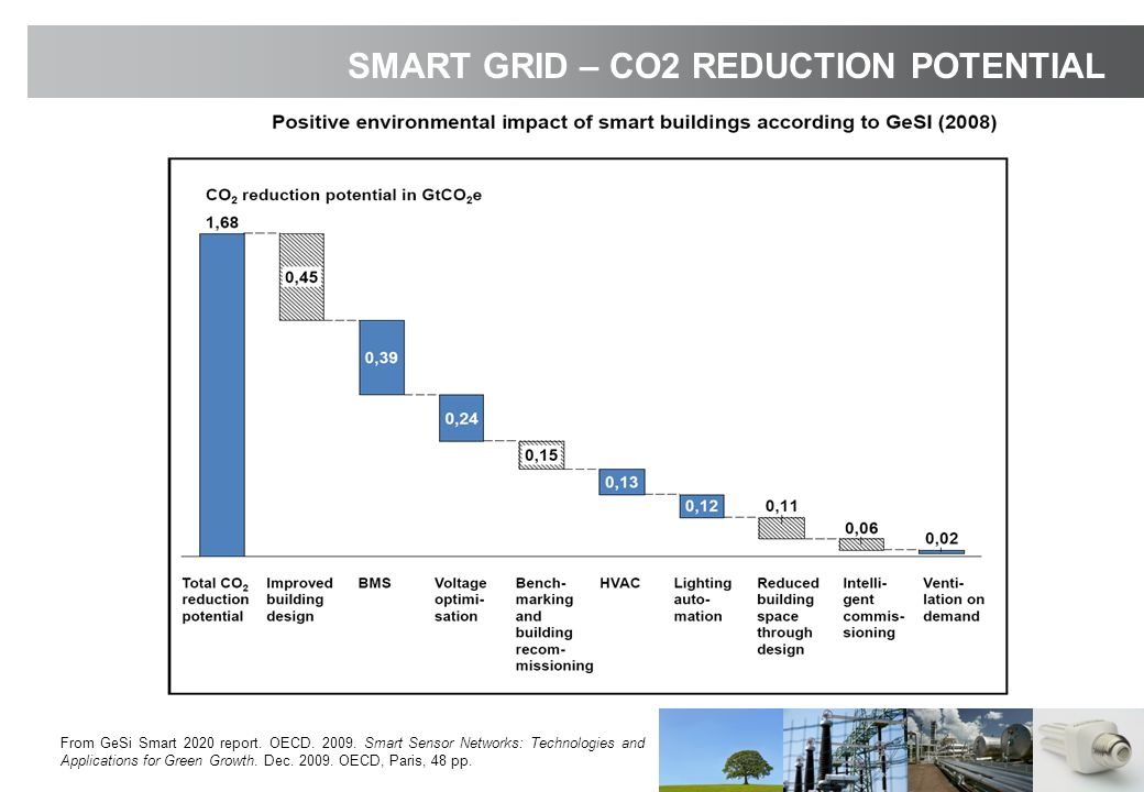 From GeSi Smart 2020 report. OECD. 2009. Smart Sensor Networks: Technologies and Applications for Green Growth. Dec. 2009. OECD, Paris, 48 pp. SMART G