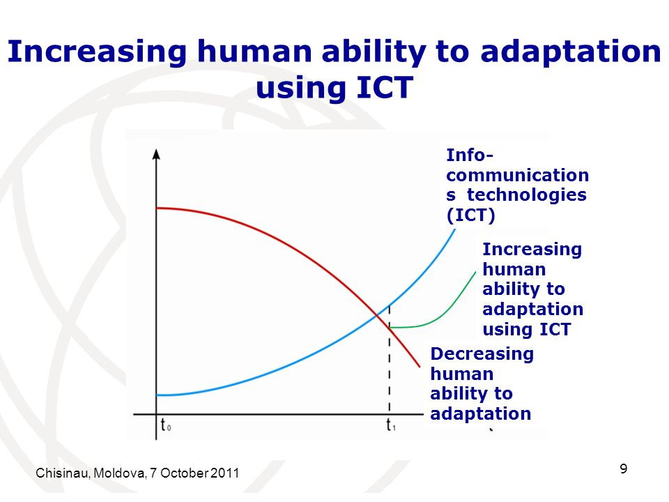 Chisinau, Moldova, 7 October 2011 9 Increasing human ability to adaptation using ICT Info- communication s technologies (ICT) Increasing human ability