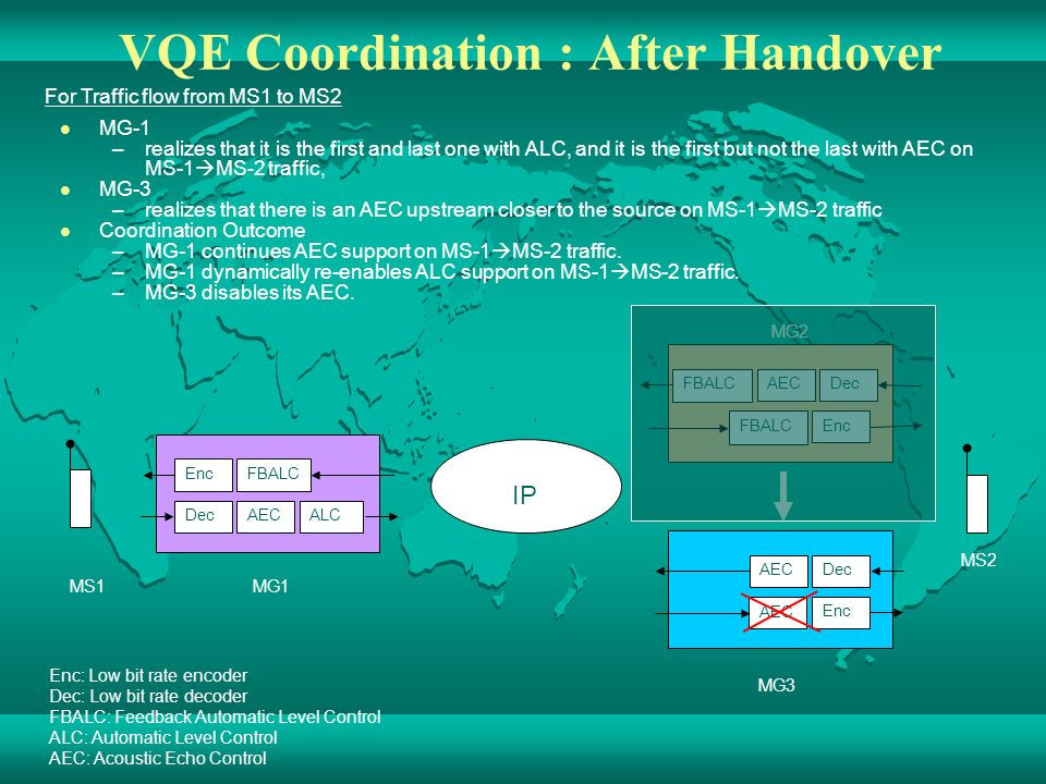 VQE Coordination : After Handover Enc: Low bit rate encoder Dec: Low bit rate decoder FBALC: Feedback Automatic Level Control ALC: Automatic Level Control AEC: Acoustic Echo Control EncFBALC DecAECALC FBALCAECDec FBALCEnc MG2 AECDec Enc MG3 MS2 MS1 MG1 AEC MG-1 –realizes that it is the first and last one with ALC, and it is the first but not the last with AEC on MS-1 MS-2 traffic, MG-3 –realizes that there is an AEC upstream closer to the source on MS-1 MS-2 traffic Coordination Outcome –MG-1 continues AEC support on MS-1 MS-2 traffic.