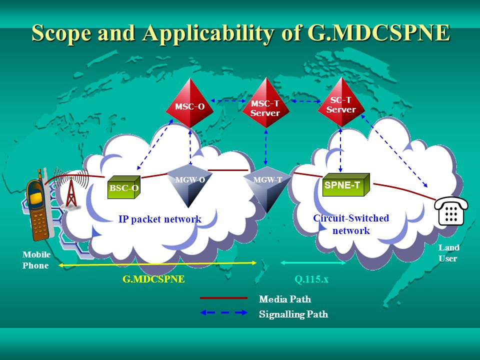 Scope and Applicability of G.MDCSPNE Media Path Signalling Path Mobile Phone IP packet network SPNE-T MGW-OMGW-T BSC-O MSC-O MSC-T Server Land User SC-T Server Circuit-Switched network Q.115.xG.MDCSPNE