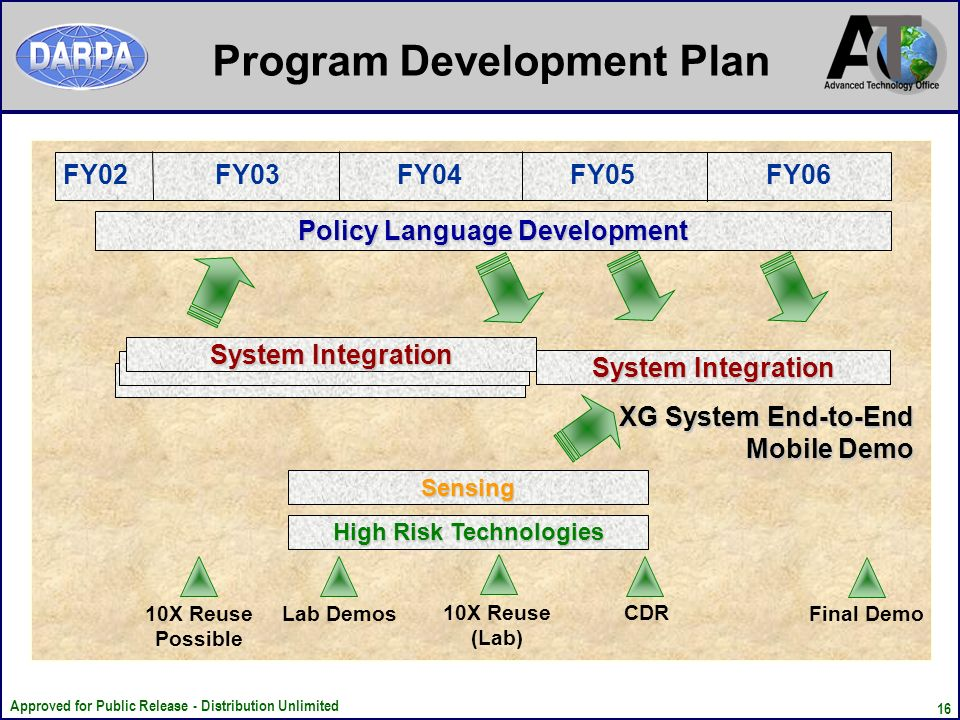 Approved for Public Release - Distribution Unlimited 16 Program Development Plan FY02 FY03 FY04 FY05 FY06 XG System End-to-End Mobile Demo 10X Reuse Possible 10X Reuse (Lab) CDR Final Demo Policy Language Development System Integration High Risk Technologies Sensing Lab Demos
