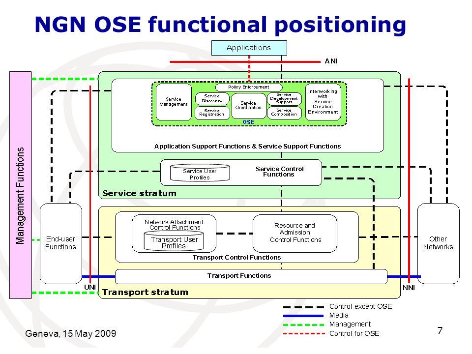 Geneva, 15 May 2009 7 NGN OSE functional positioning