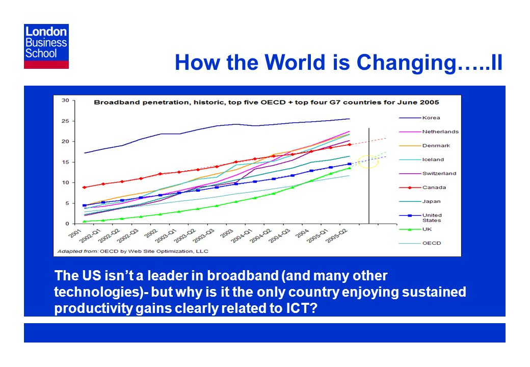 Page 4 How the World is Changing…..II The US isnt a leader in broadband (and many other technologies)- but why is it the only country enjoying sustained productivity gains clearly related to ICT
