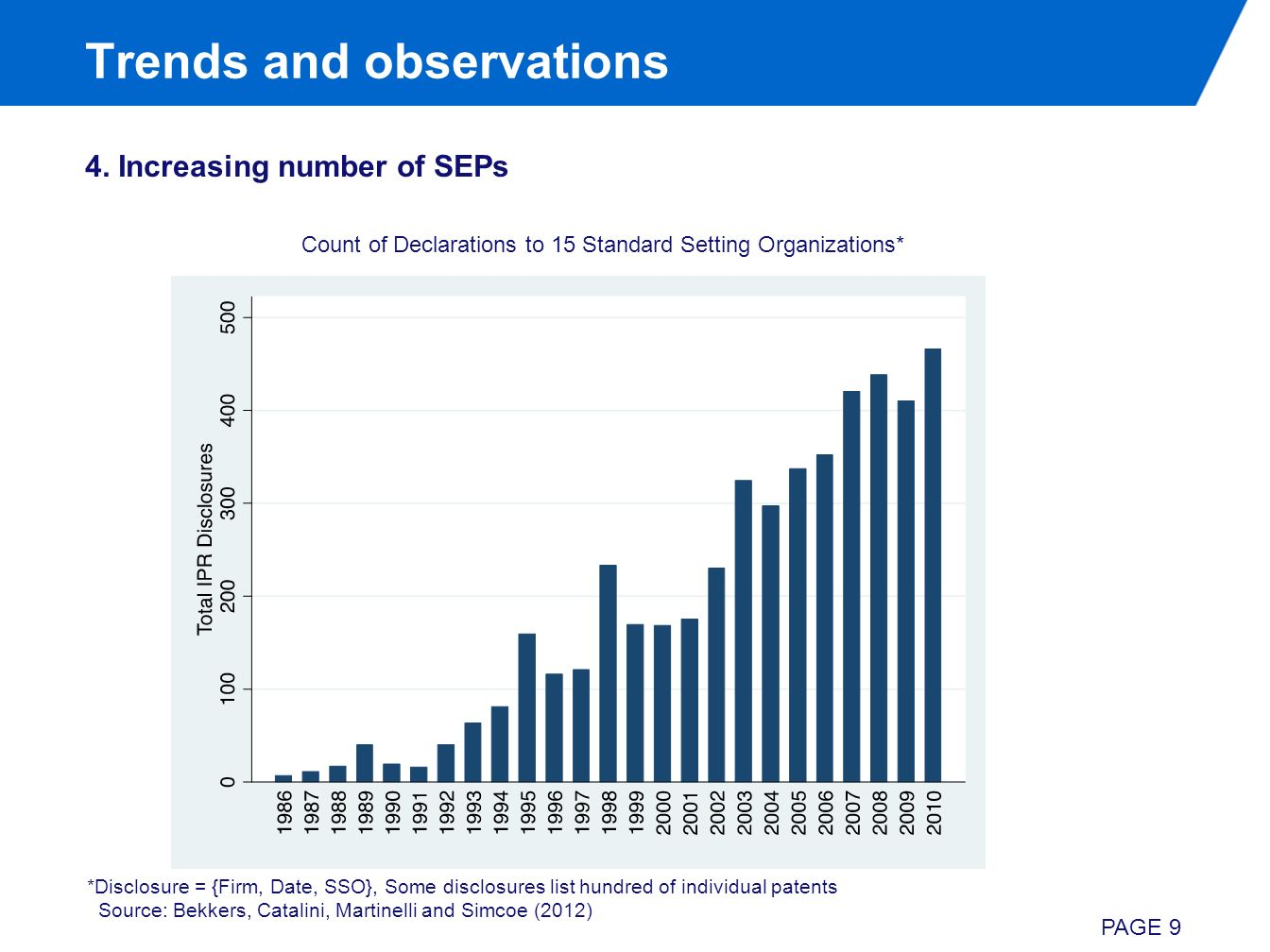 Trends and observations 4. Increasing number of SEPs PAGE 9 Count of Declarations to 15 Standard Setting Organizations* *Disclosure = {Firm, Date, SSO