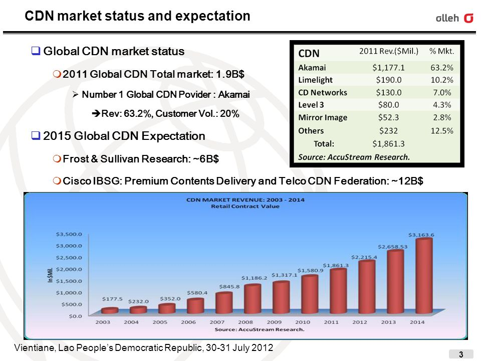 4 Global CDN Market Expectation CDN Market Big 3 Parties Global CDN Providers: Akamai, Limelight Networks, CDNetworks, … Global CPs: Google, Microsoft, Yahoo,… Telco CDN and Telcos: Telco CDN federation, IETF CDNi wg And, Others : BitTorrent, P2P CDN providers, … CDN market possible 3 scenarios Telco Last mile + Global CDN Providers Telco Last mile + Global CPs Telco CDN interconnection/Federation based on Smart Pipe Concept Key issues in CDN market Mobile optimized .