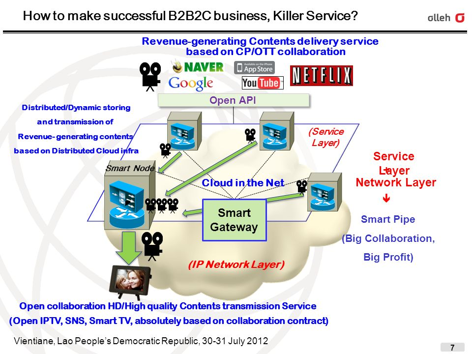 18 Smart Network CDNi Asia CDNi Europe 2 CDNi Europe 1 CDNi America * CDNi: CDN Interconnection Conclusions and Recommendations Big transform from dumb pipe to smart pipe Big Power shift of current competitive market from players like CPs/OTT to Telco Telco CDN Alliance with {NTT, Telstra, TI, Porange} and KT.