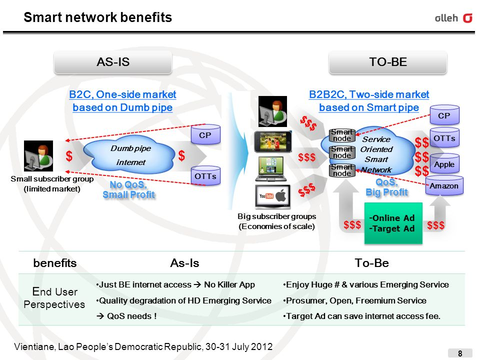 9 Smart network benefits benefitsAs-IsTo-Be CP/OTT/ Cloud Provider Perspectives Only B2C, Retail business for limited user group from Current BE IP network (W/O QoS guarantee) BE Internet No Killer Service B2B2C business possible(Two-side market) with QoS guarantee Smart network Comparing with Retail business, SN can make Opex saving effect > 50% Big Margin[Amazon case study] Network Provider Perspectives Dumb pipe environment: Traffic increase, Revenue decrease No more investment from NSP?.
