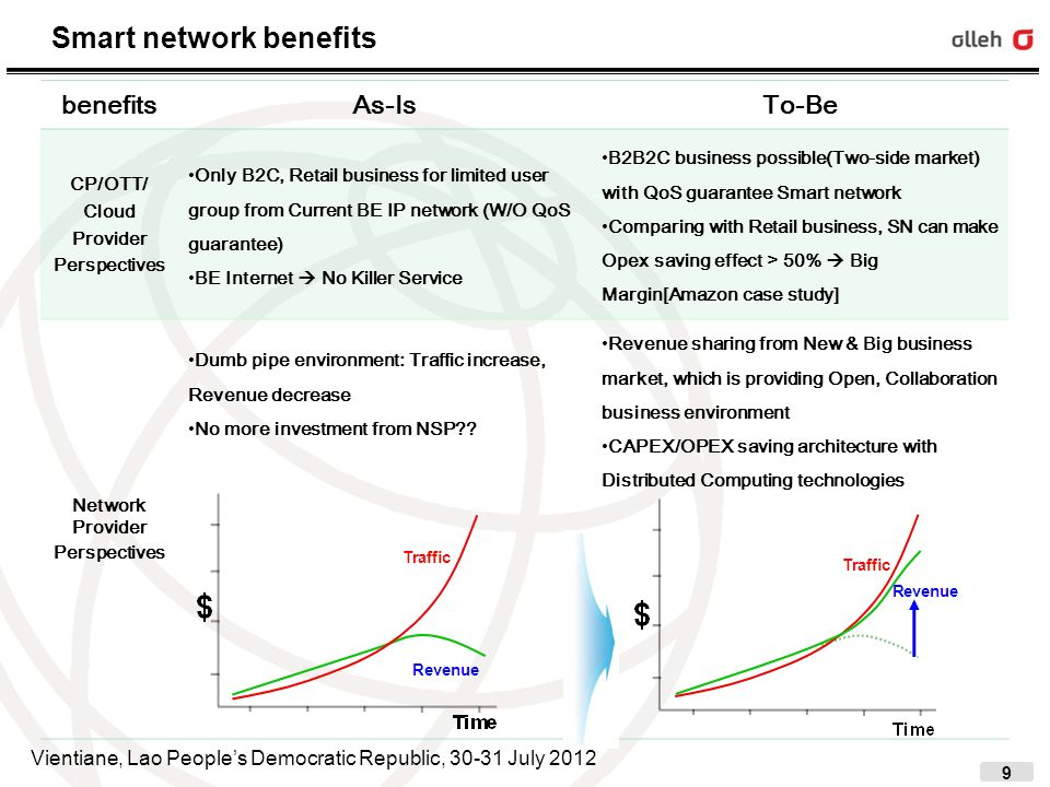 10 Low Cost & High Quality Content Delivery with SN PoC CDNi Pilot Phase2(~April.2012), CDNi Pilot Phase3(~November.2012) KT Smart Network PoC and Global Telco interconnection status Smart Pipe: $$ Seoul #1 Seoul #2 Lab.