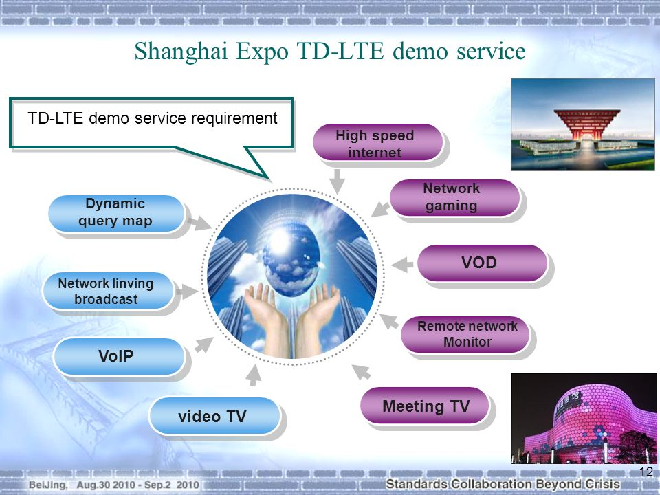 Shanghai Expo TD-LTE demo service Dynamic query map Network linving broadcast VoIP video TV High speed internet Network gaming VOD Remote network Monitor TD-LTE demo service requirement Meeting TV 12
