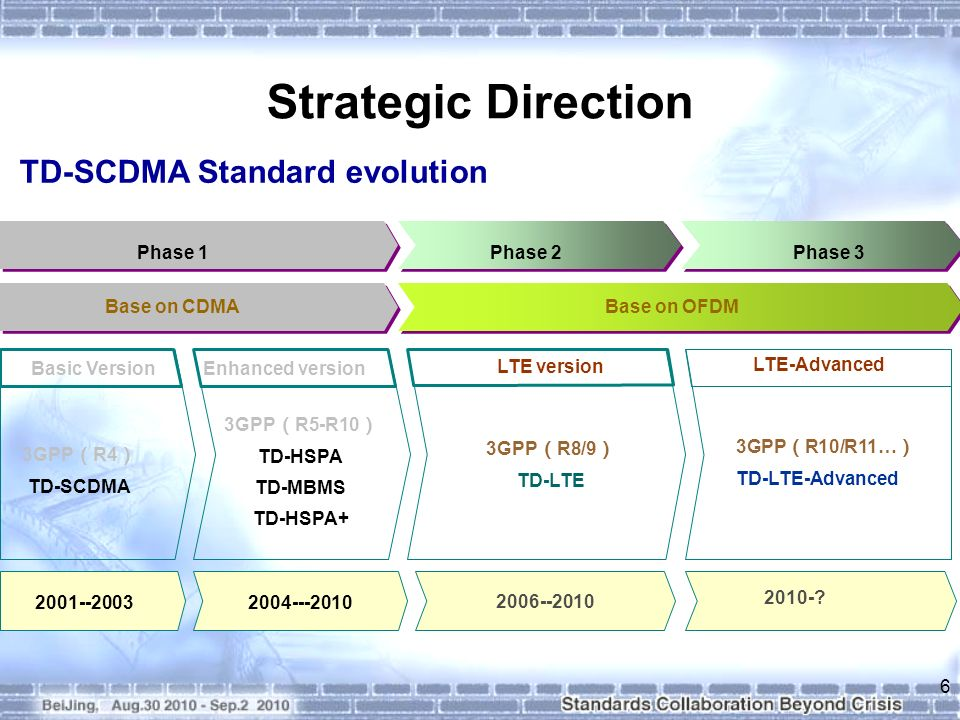 Strategic Direction 6 Phase 1Phase 3Phase 2 Basic VersionEnhanced version LTE version LTE-Advanced 3GPP R4 TD-SCDMA 3GPP R8/9 TD-LTE 3GPP R10/R11… TD-LTE-Advanced 3GPP R5-R10 TD-HSPA TD-MBMS TD-HSPA+ 2001--20032004---2010 2006--2010 2010-.