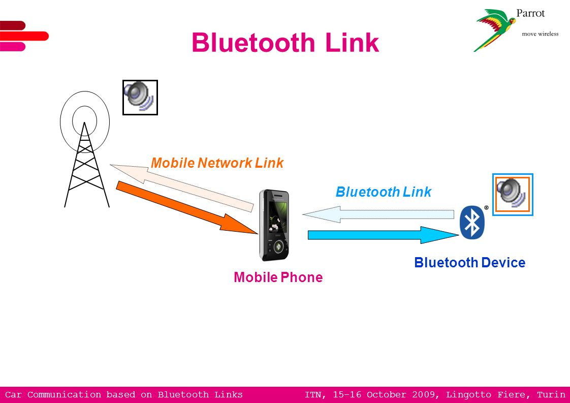Car Communication based on Bluetooth Links ITN, 15-16 October 2009, Lingotto Fiere, Turin Bluetooth Link Mobile Network Link Mobile Phone Bluetooth De