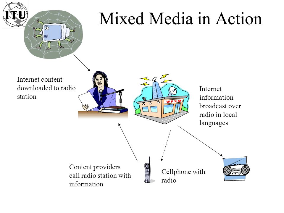 Mixed Media in Action Internet content downloaded to radio station Internet information broadcast over radio in local languages Cellphone with radio Content providers call radio station with information
