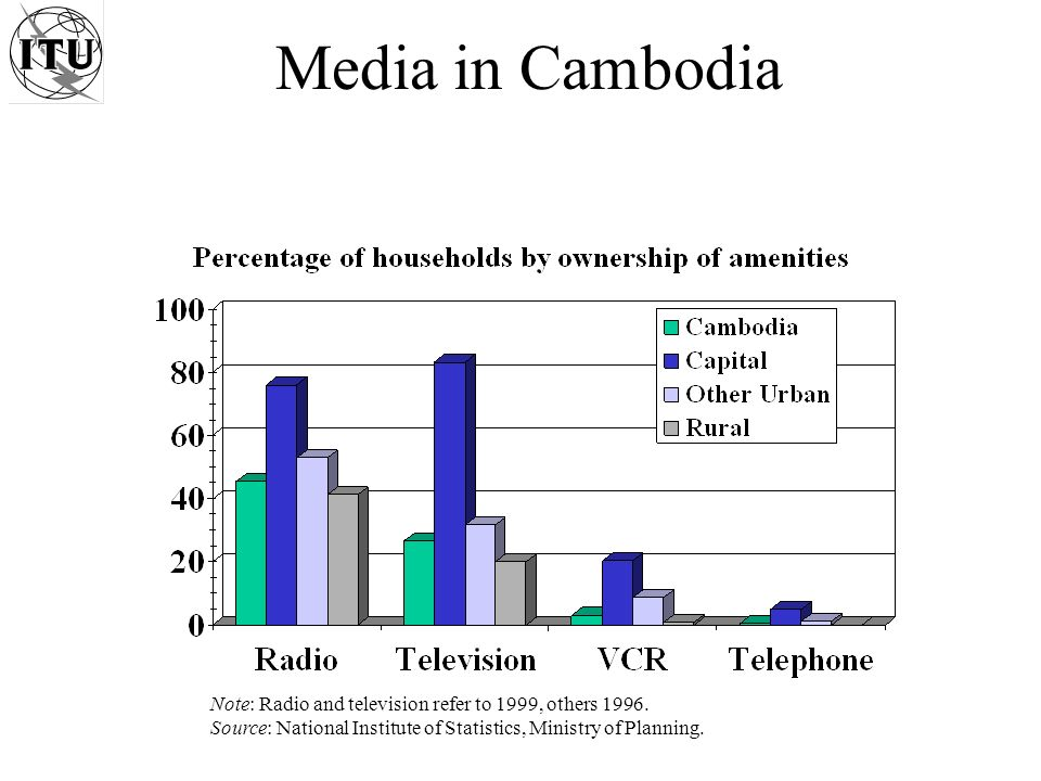 Cambodia Internet Full connection in May 1997 6 Mbps in, 3.5 Mbps out of international connectivity (all satellite) ~ 8000 users (June 2001), 0.07% population