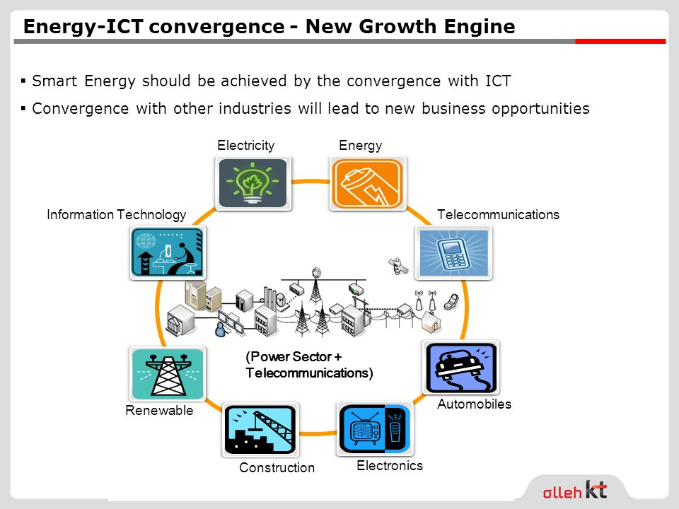 (Power Sector + Telecommunications) Information Technology Renewable ElectricityEnergy Electronics Construction Automobiles Telecommunications Energy-ICT convergence - New Growth Engine Smart Energy should be achieved by the convergence with ICT Convergence with other industries will lead to new business opportunities