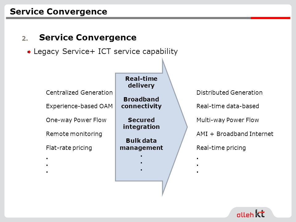 2. Service Convergence Legacy Service+ ICT service capability Centralized Generation Experience-based OAM One-way Power Flow Remote monitoring Flat-ra