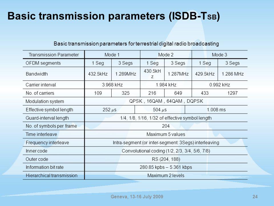 Geneva, 13-16 July 200924 Transmission ParameterMode 1Mode 2Mode 3 OFDM segments1 Seg3 Segs1 Seg3 Segs1 Seg3 Segs Bandwidth432.5kHz1.289MHz 430.5kH z 1.287MHz429.5kHz1.286 MHz Carrier interval3.968 kHz1.984 kHz0.992 kHz No.