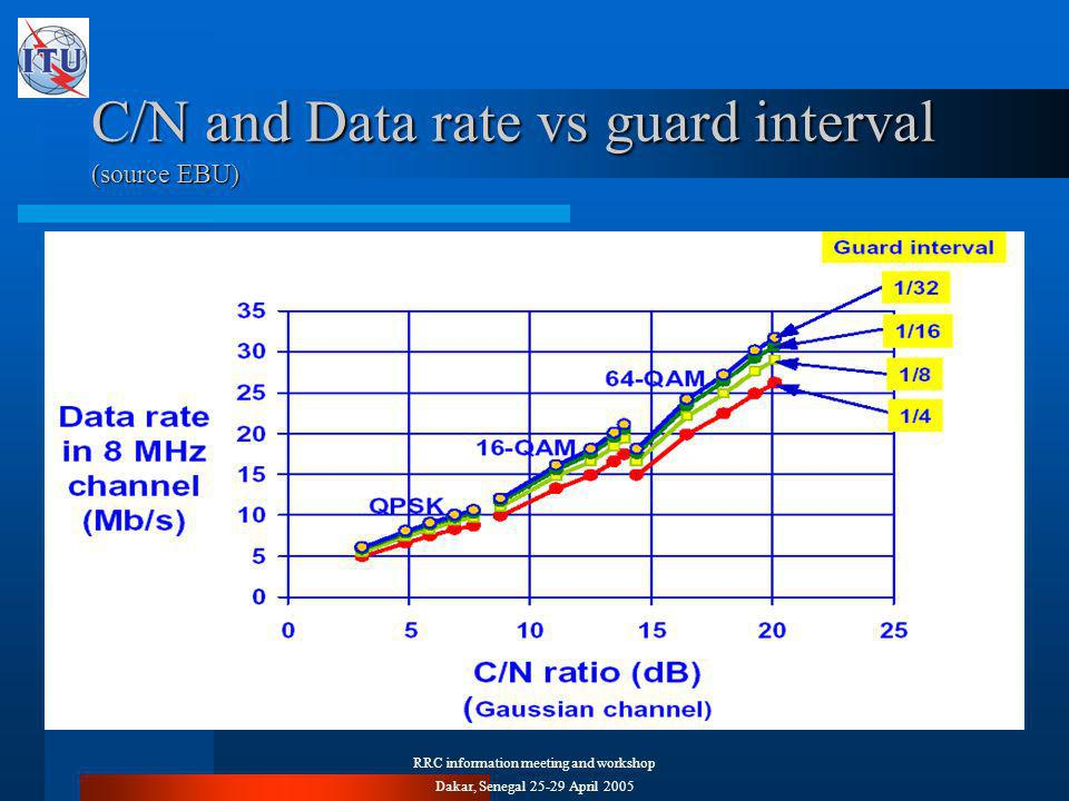 RRC information meeting and workshop Dakar, Senegal April 2005 C/N and Data rate vs guard interval (source EBU)