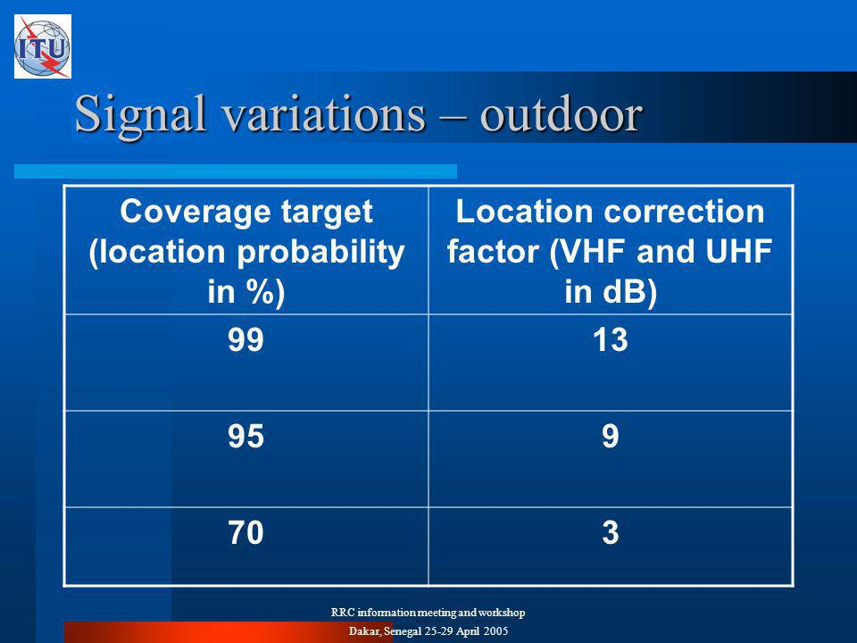 RRC information meeting and workshop Dakar, Senegal April 2005 Signal variations – outdoor Coverage target (location probability in %) Location correction factor (VHF and UHF in dB)