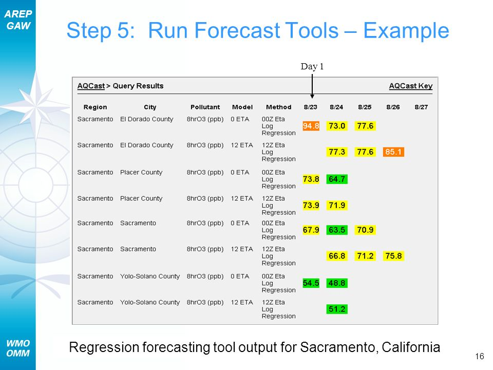 AREP GAW Section 14 – Daily Air Quality Forecast Operations 16 Step 5: Run Forecast Tools – Example Regression forecasting tool output for Sacramento, California Day 1