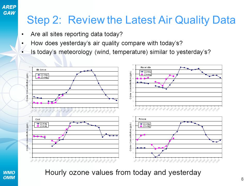AREP GAW Section 14 – Daily Air Quality Forecast Operations 8 Are all sites reporting data today.