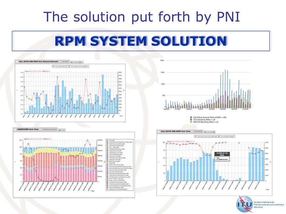 15 The solution put forth by PNI RPM SYSTEM SOLUTION
