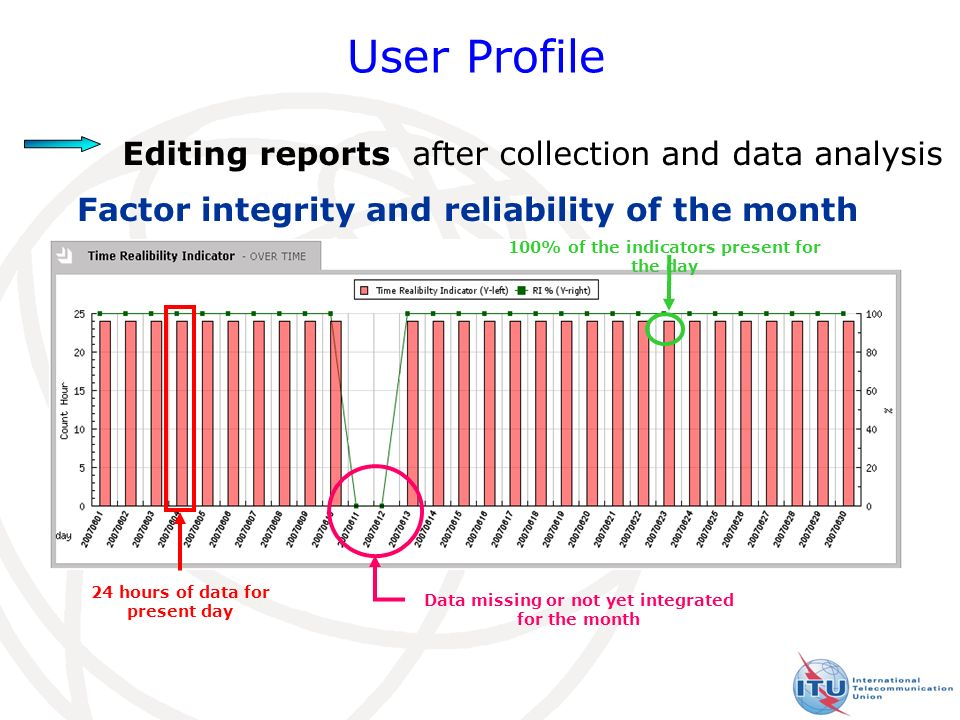 21 User Profile Editing reports after collection and data analysis Factor integrity and reliability of the month 100% of the indicators present for the day 24 hours of data for present day Data missing or not yet integrated for the month