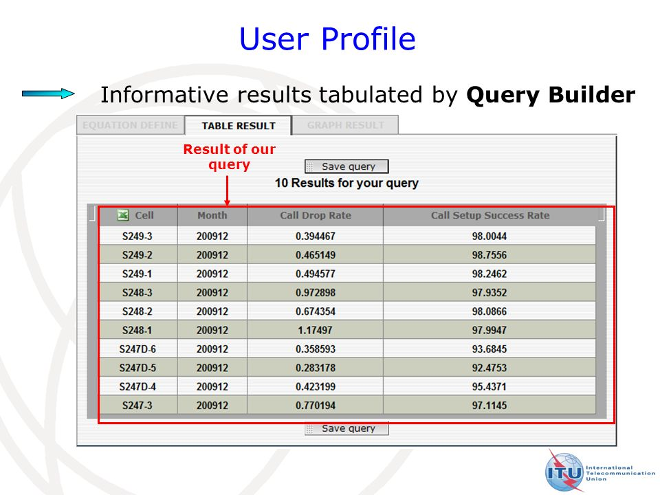 24 User Profile Result of our query Informative results tabulated by Query Builder