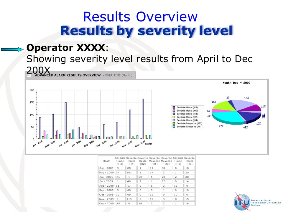 Results Overview Results by severity level Operator XXXX: Showing severity level results from April to Dec 200X 32