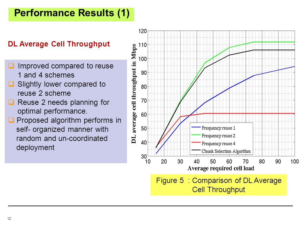 12 Performance Results (1) Figure 5 : Comparison of DL Average Cell Throughput DL Average Cell Throughput Improved compared to reuse 1 and 4 schemes Slightly lower compared to reuse 2 scheme Reuse 2 needs planning for optimal performance.