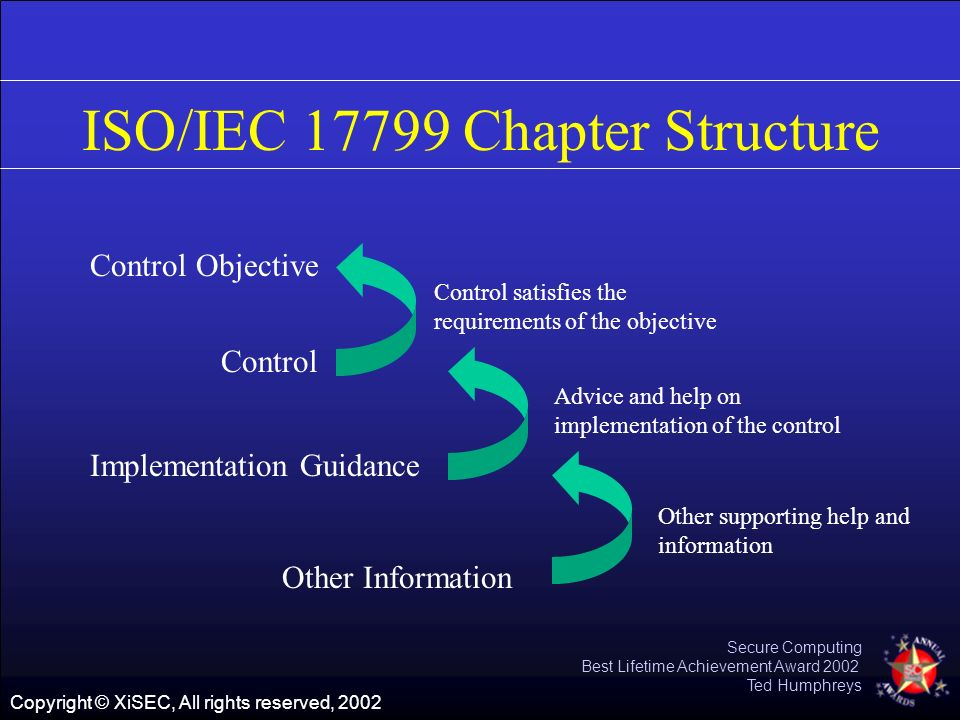 Copyright © XiSEC, All rights reserved, 2002 Secure Computing Best Lifetime Achievement Award 2002 Ted Humphreys ISO/IEC 17799 Chapter Structure Contr