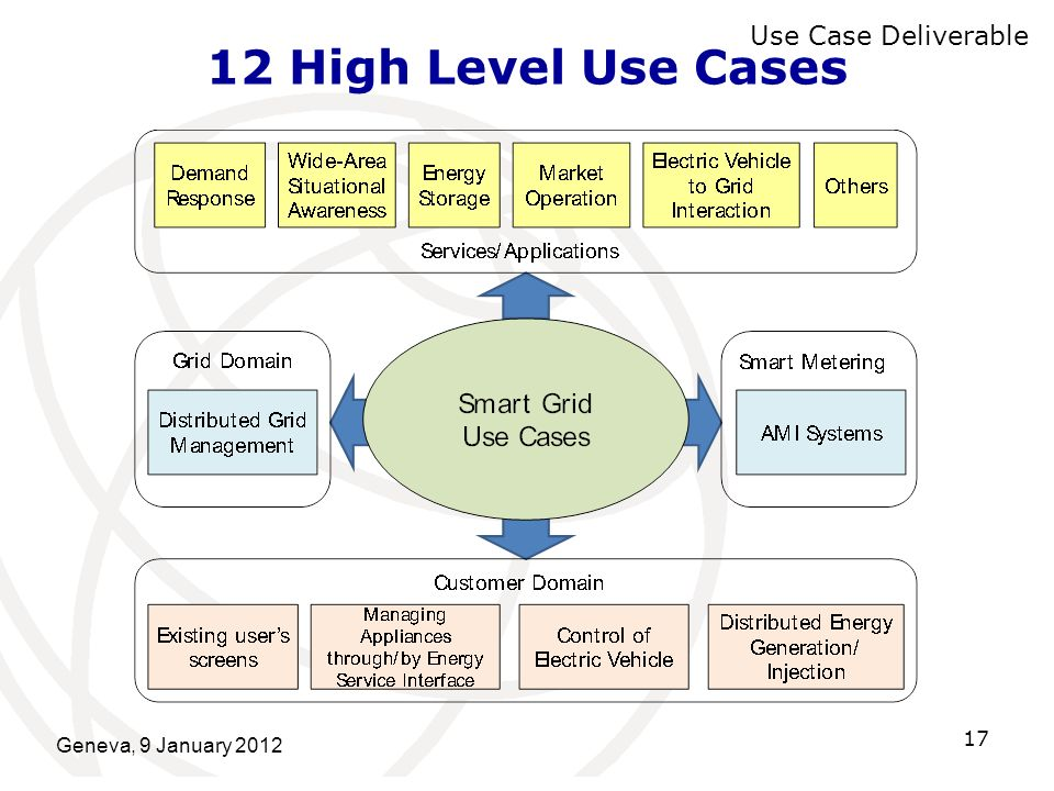 Geneva, 9 January 2012 17 12 High Level Use Cases Use Case Deliverable