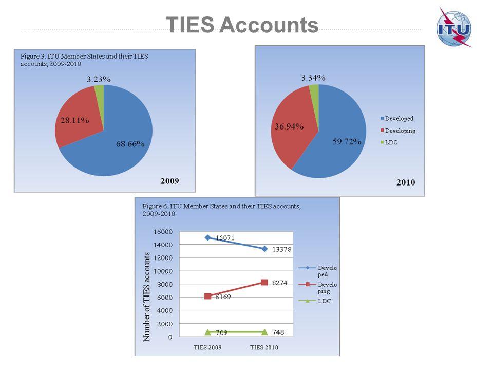 TIES Accounts