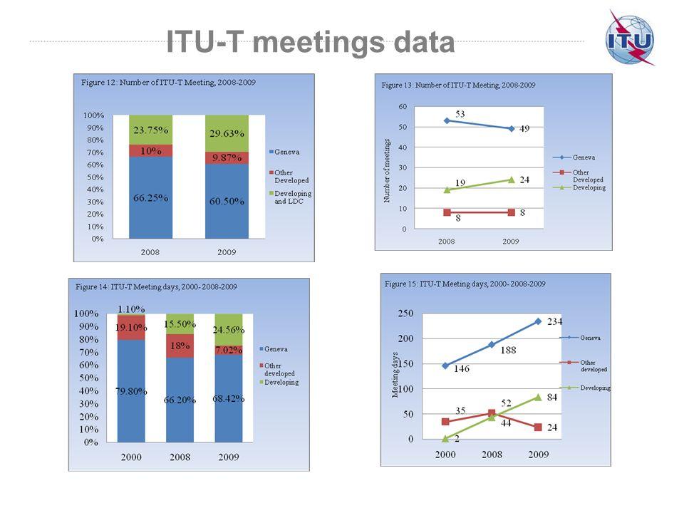 ITU-T meetings data