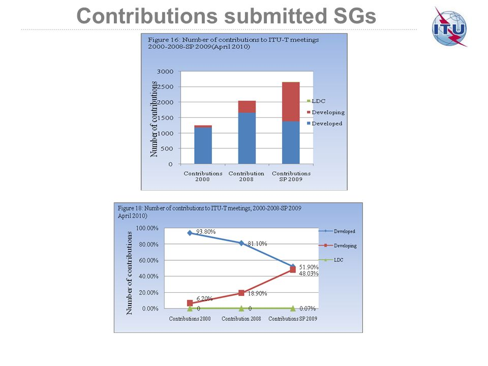 Contributions submitted SGs