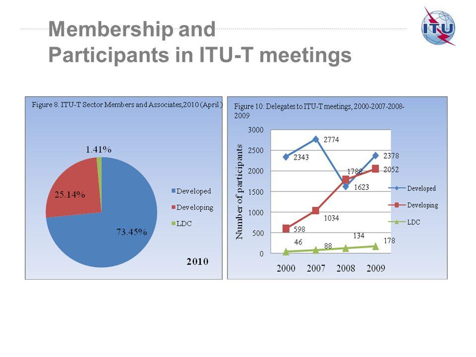 Membership and Participants in ITU-T meetings
