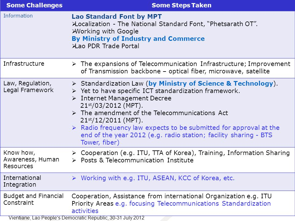 Some ChallengesSome Steps Taken Information Lao Standard Font by MPT Localization - The National Standard Font, Phetsarath OT. Working with Google By