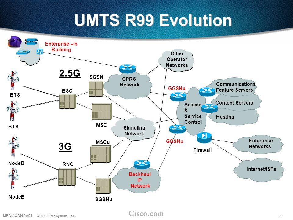 4MEDIACON 2004 © 2001, Cisco Systems, Inc.