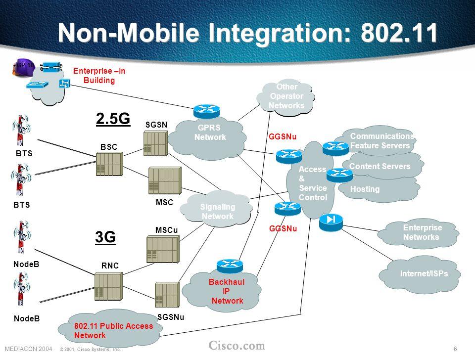 6MEDIACON 2004 © 2001, Cisco Systems, Inc.