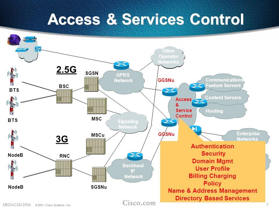 7MEDIACON 2004 © 2001, Cisco Systems, Inc.