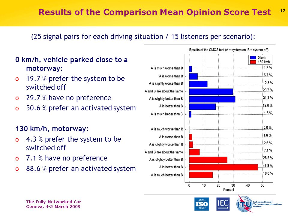 The Fully Networked Car Geneva, 4-5 March 2009 16 Subjective Evaluation Driving Scenarios o 0 km/h beside motorway o 130 km/h on motorway o Prerecorde