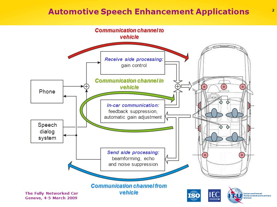 The Fully Networked Car Geneva, 4-5 March 2009 1 Automotive Speech Enhancement of Today: Applications, Challenges and Solutions Tim Haulick Harman/Bec