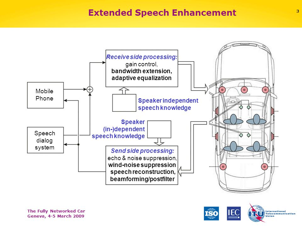 The Fully Networked Car Geneva, 4-5 March 2009 2 Automotive Speech Enhancement Applications Phone Speech dialog system Send side processing: beamformi