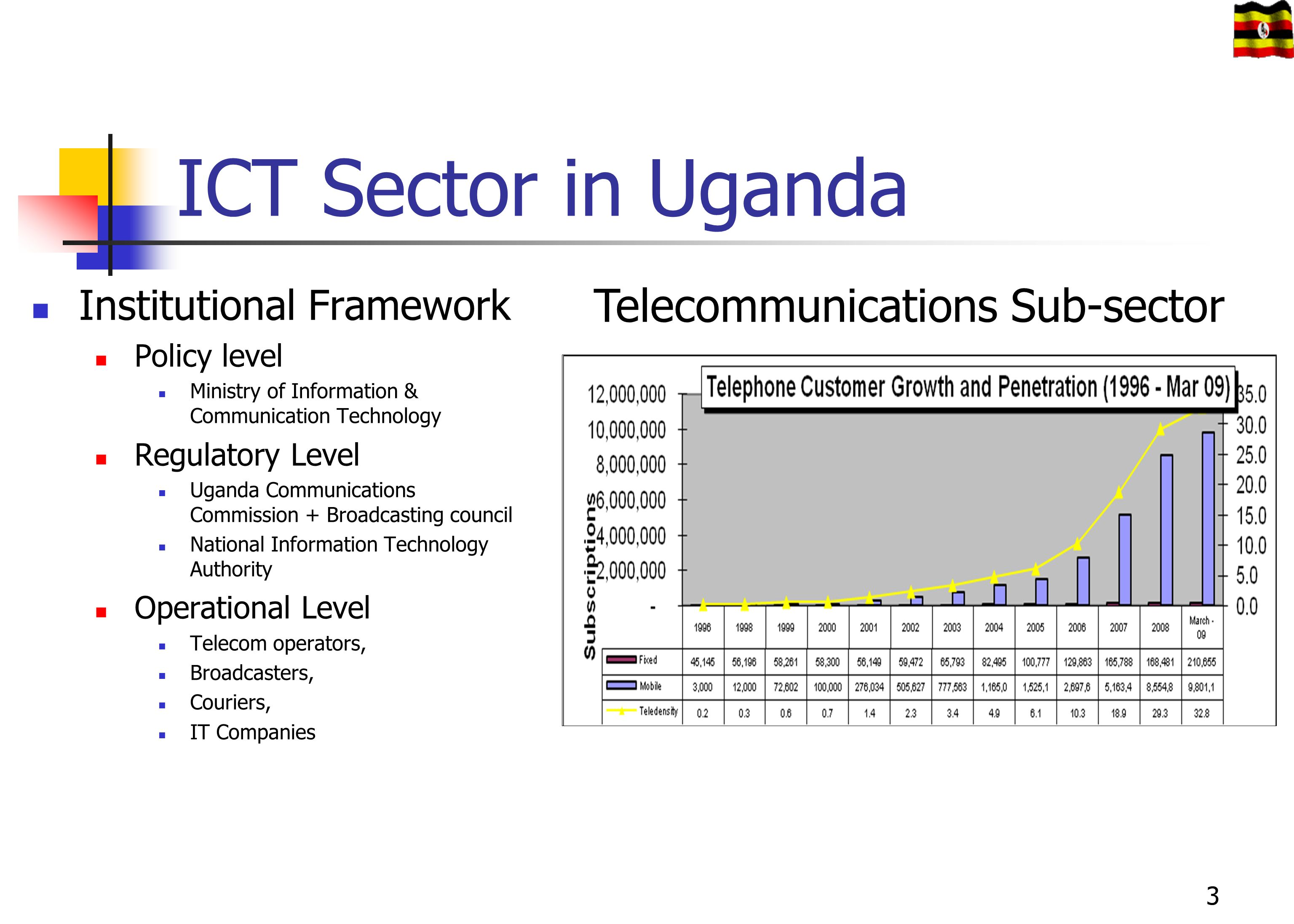 ICT Sector in Uganda Institutional Framework Policy level Ministry of Information & Communication Technology Regulatory Level Uganda Communications Co