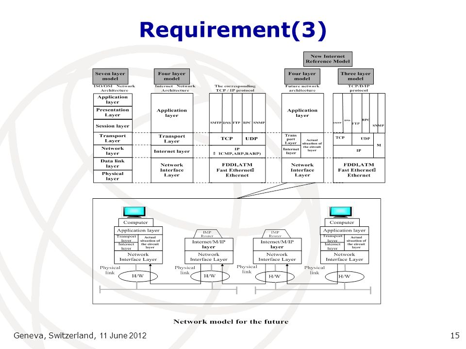 Requirement(3) Geneva, Switzerland, 11 June 2012 15