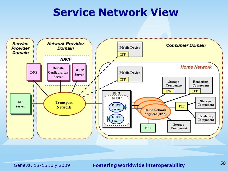 Fostering worldwide interoperability 58 Geneva, 13-16 July 2009 Service Network View