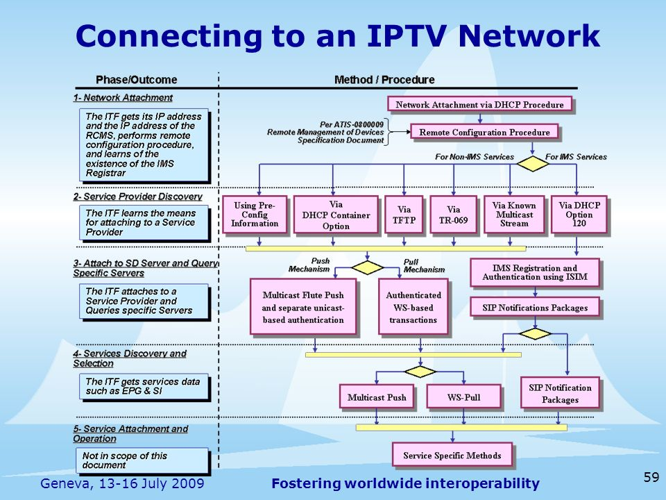Fostering worldwide interoperability 59 Geneva, 13-16 July 2009 Connecting to an IPTV Network