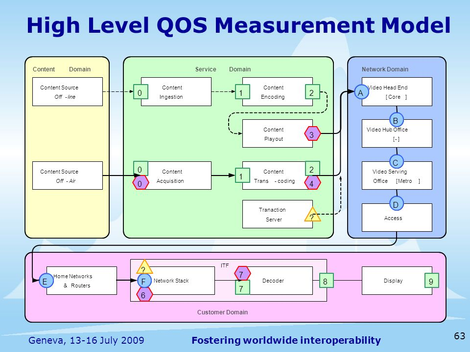 Fostering worldwide interoperability 63 Geneva, 13-16 July 2009 High Level QOS Measurement Model